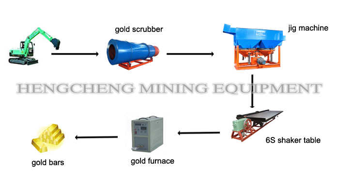 ALT clay gold ore process